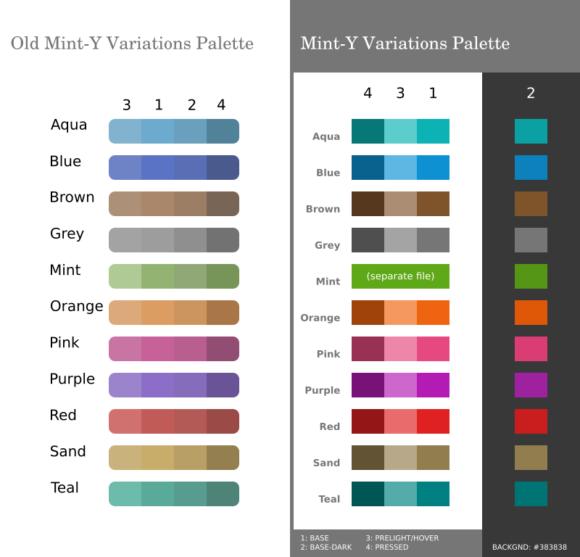 Neue Farbpalette für Mint-Y (Quelle: linuxmint.com)