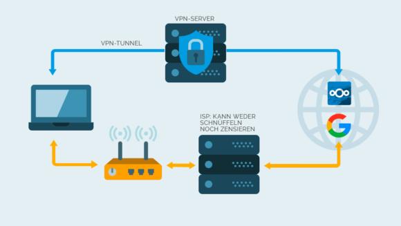 Ein gutes VPN im Home Office schützt vor neugierigen Augen