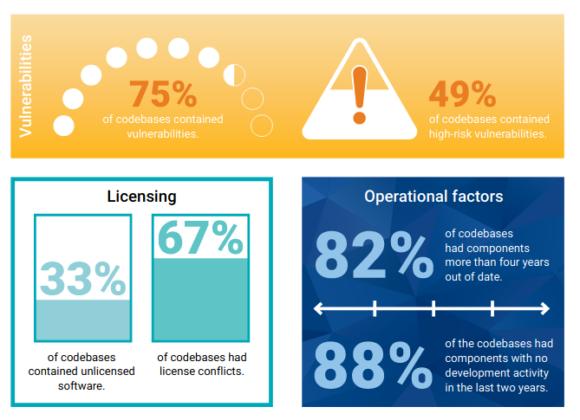 33 % machen gar keine Angaben zu Open Source und den entsprechenden Lizenzen