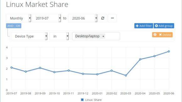 Marktanteil von Linux auf 3,61 Prozent gestiegen