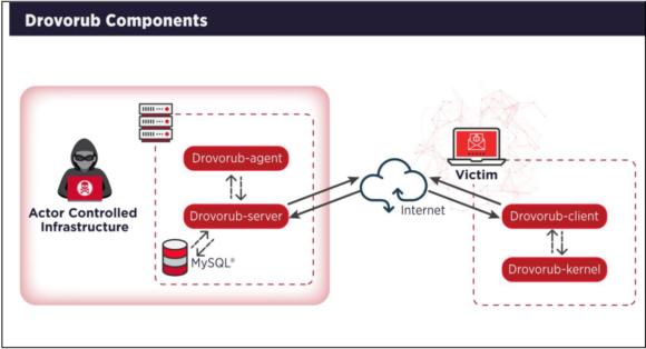 So funktioniert die Drovorub Malware für Linux (Quelle: NSA / media.defense.gov)