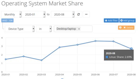Der Marktanteil von Linux auf dem Desktop ist im August 2020 unter 3 % gesunken