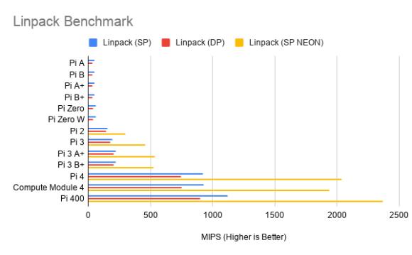 Linpack Benchmark für den Raspberry Pi 400 (Quelle: raspberrypi.org)