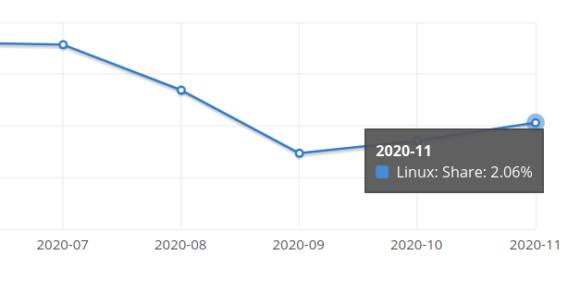 Im November 2020 ist Linux auf über 2 Prozent geklettert