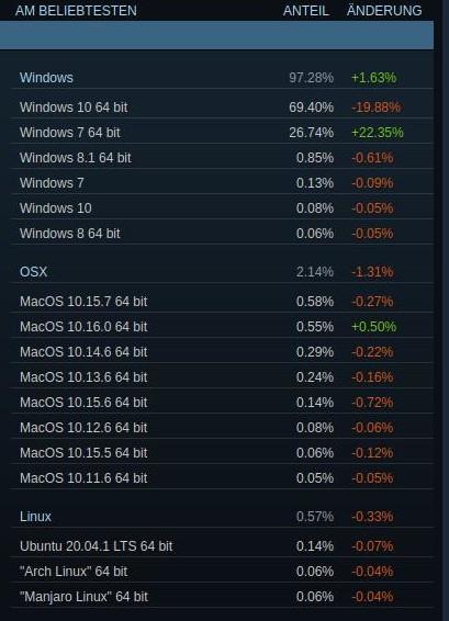 Windows 7 mit massivem Sprung – Linux 30 % nach unten