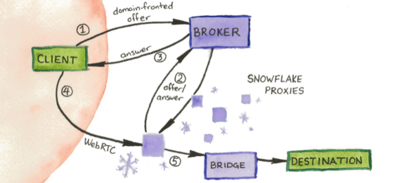 So funktioniert Snowflake (Quelle: snowflake.torproject.org)