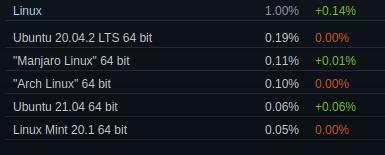 Linux-Nutzung bei Steam im Juli bei 1 %
