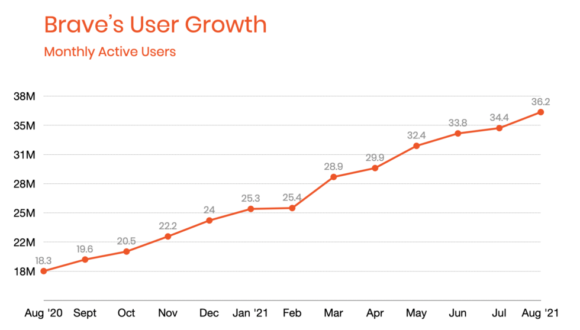 Wachstum von Brave (Quelle: brave.com)