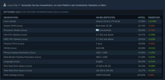 Steam-Statistik September 2021 – nur Linux